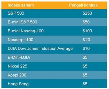 kontrak berjangka indeks saham